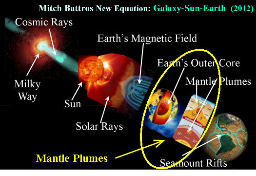 equation-mantle plumes