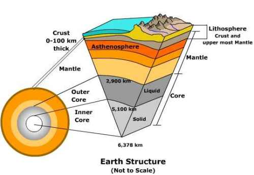 earth_structure
