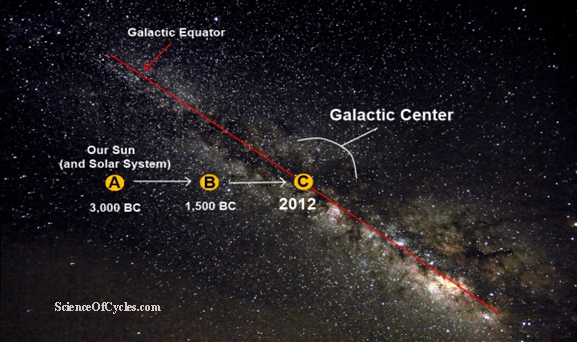 galactic-alignment-X