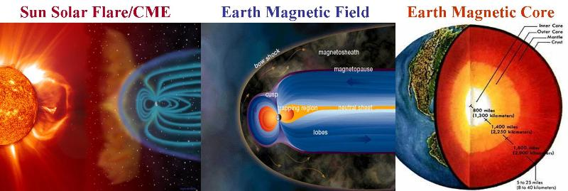 sun_magnetic_field_magnetic_core