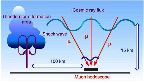 cosmic-ray-muon-hodoscope