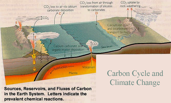 geological-process-and-co2_m