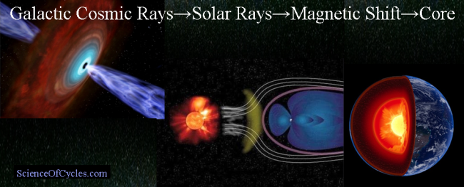 galactic_cosmic_rays_sun_magnetic_field_earths_core_scienceofcycles-com_m