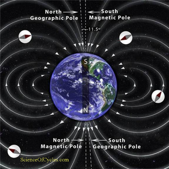 shifting_magnetic_pole