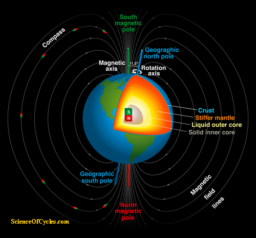shifting_magnetic_pole_and_weakening_scienceofcycles-com_m