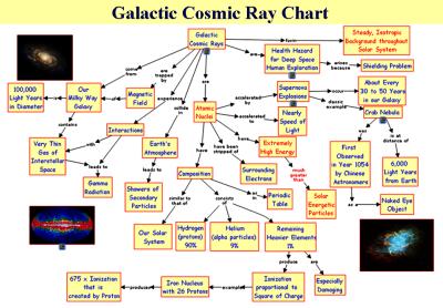Galactic Cosmic Ray Chart