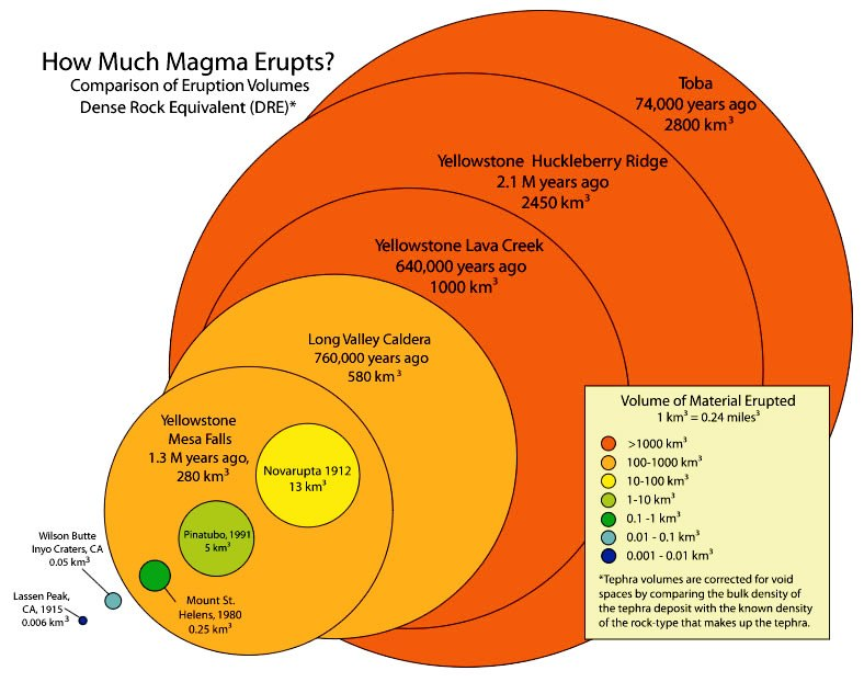 magma in cubic miles