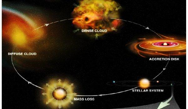 chemistry of stars