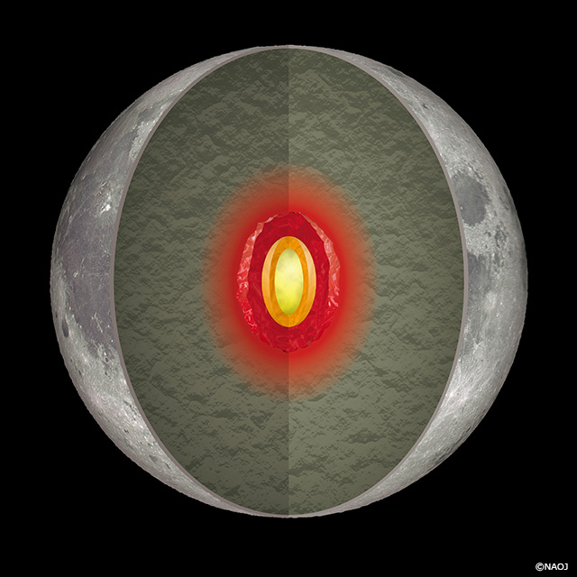moon's core