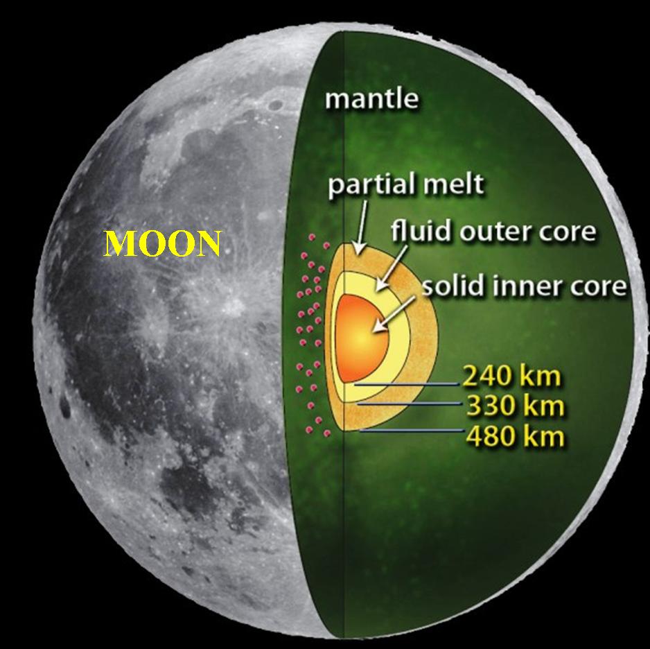 moon's magnetic field2