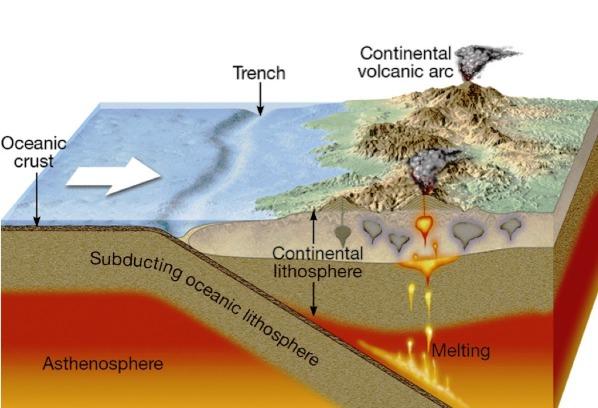 volcanic arc
