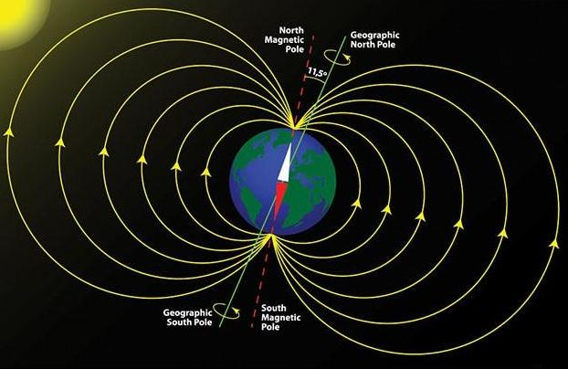 earth's magnetic field lines