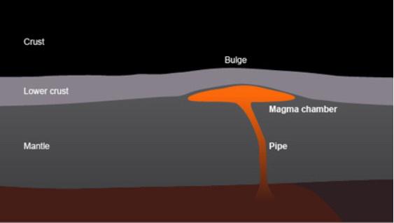 magma_bulge