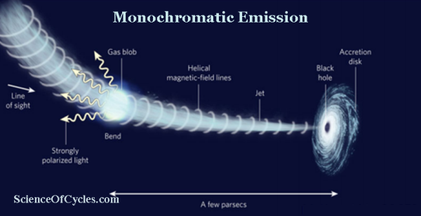 _Monochromatic_Emission_m