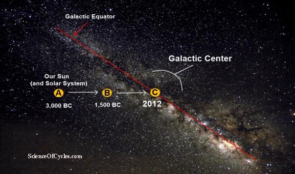 galactic-alignment-X