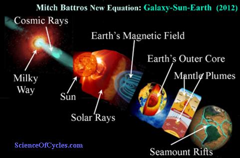 _new_equation 2012