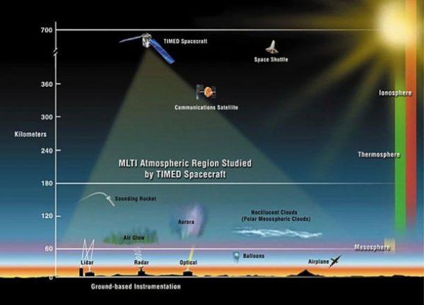 timed_spacecraft_scienceofcycles