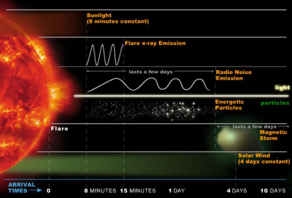 energetic_effects_sun_earth_scienceofcycles