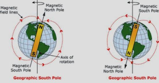 magnetic_pole_reversal