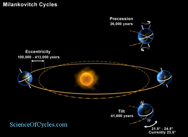 milankovitch_cycles33_scienceofcycles