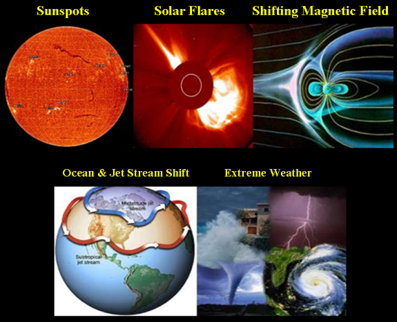 BREAKING NEWS: New Paradigm Develops of Earth's Magnetic Field