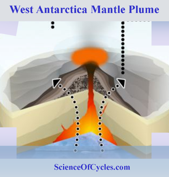 West Antarctica Mantle Plume Piercing Through Lithosphere Rising at  Surprisingly Rapid Rate | Science of Cycles