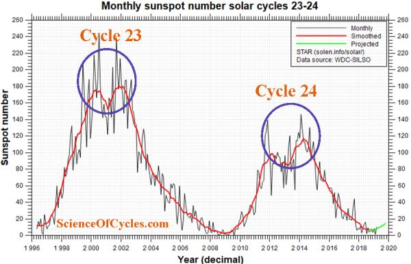 solar maximum | Science of Cycles