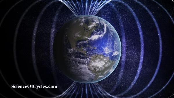 magnetic pole reversal | Science of Cycles
